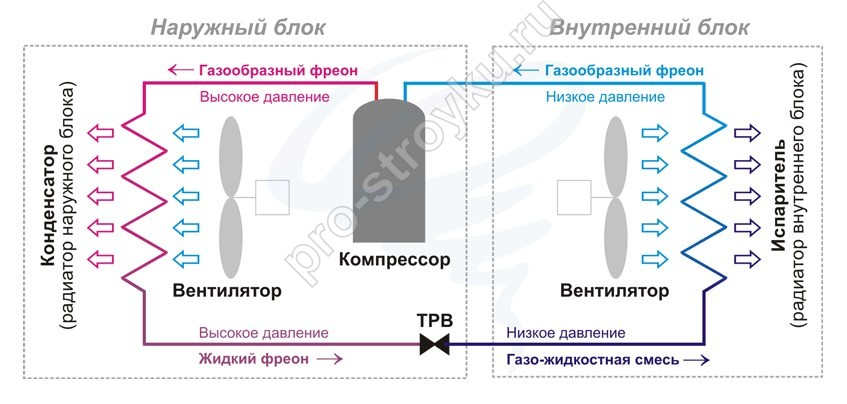 pro-stroyku.ru: Сплит-система: как она живет?