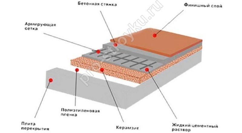 styazhka-pola-svoimi-rukami-2-2