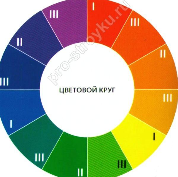 цветовой круг оттенки