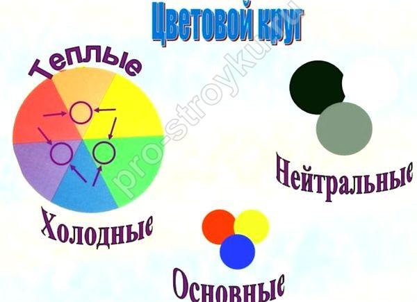 принцип подбора цвета по цветовому кругу