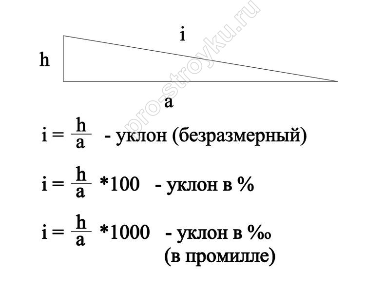 Расчет вертикальной планировки | Генплан - это просто